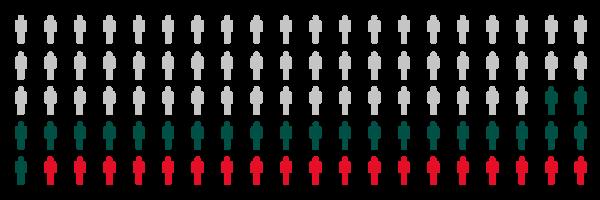 Täteranalyse - Beruflicher Status der Täter