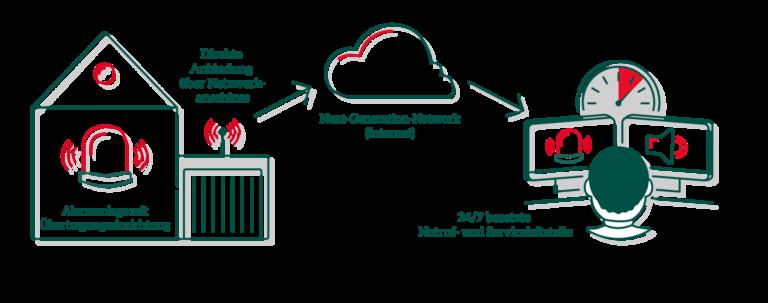 Funktionsweise der Alarmübertragung mit VoIP